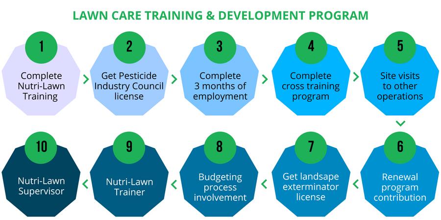 nutrilawn-training-program.png